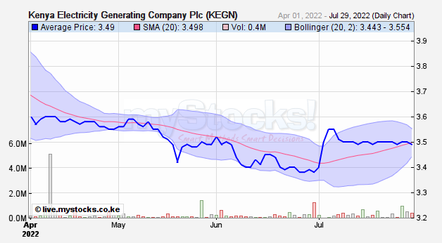 11m Frequency Chart : Kenya electricity generating company kegn corporate
