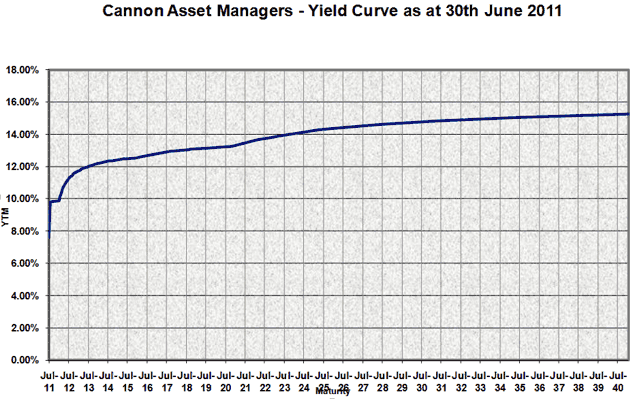 Cannon asset managers yield curve as at June 30 2011