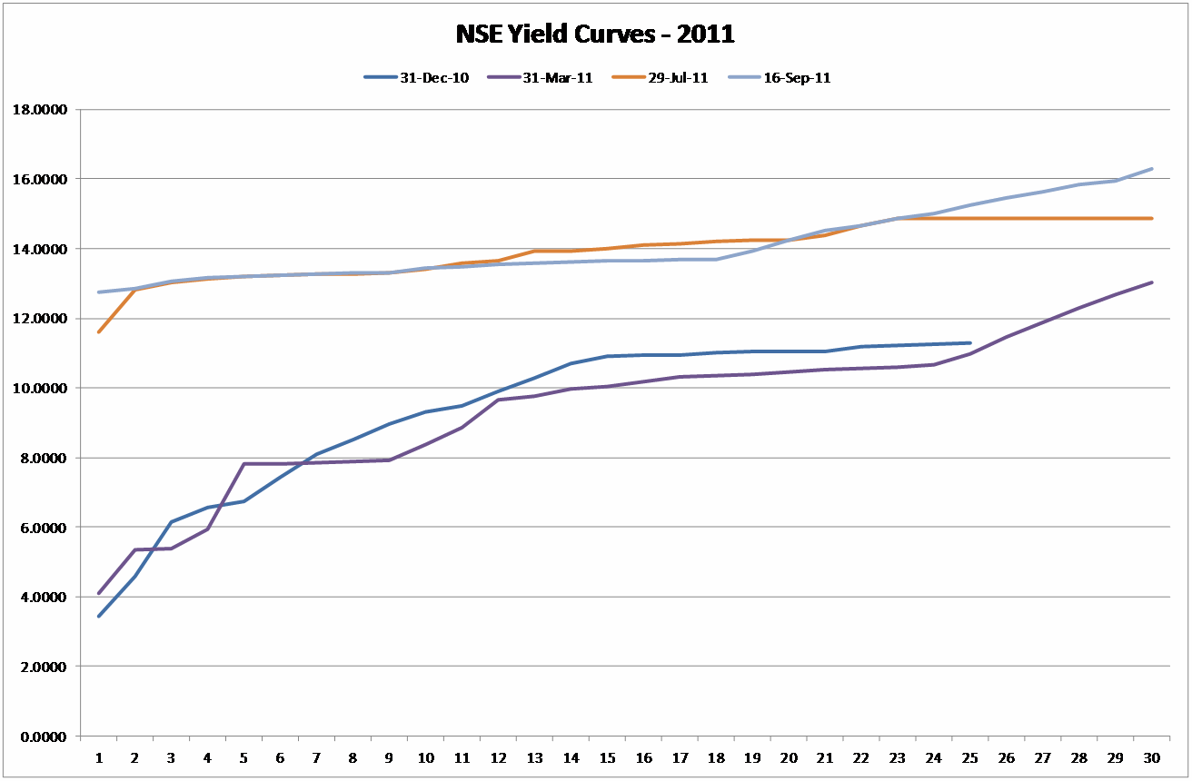NSE yield curve September 2011