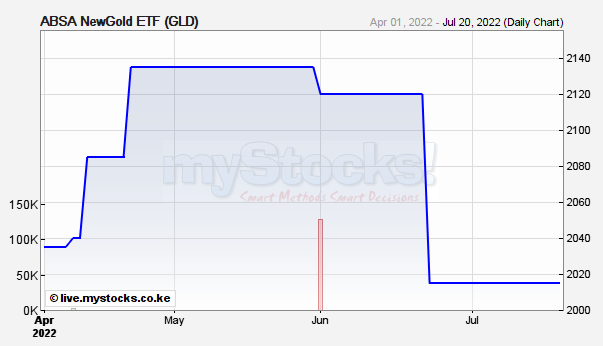 Gld Quote Magnificent Barclays Newgold Etf Gld Profile On Capital Fm Business