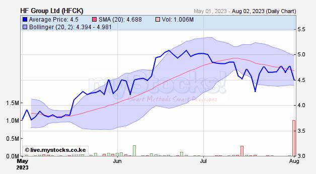 Hf Group Hfck Realtime Stock Quote Nairobi Securities Exchange Mystocks