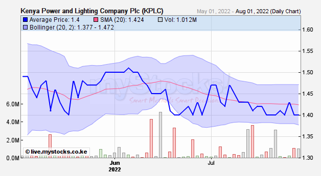 Kenya Power And Lighting KPLC Realtime Stock Quote