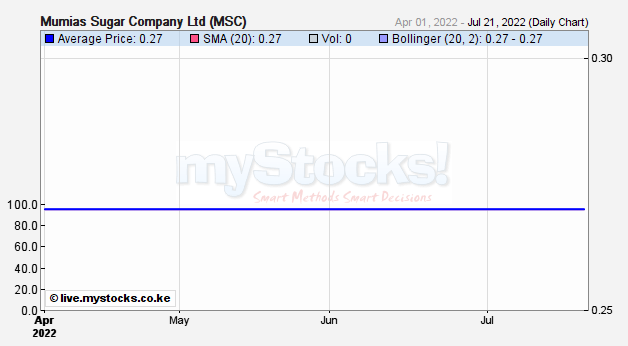 11m Frequency Chart : Mumias sugar company msc realtime stock quote nairobi