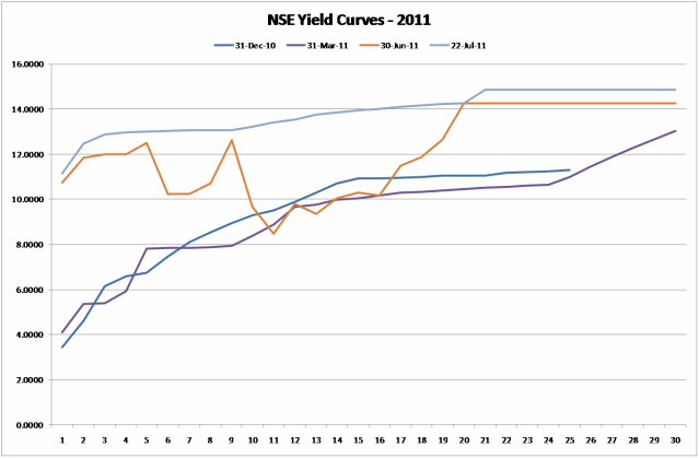 /NSE Yield Curve - 22 July 2011