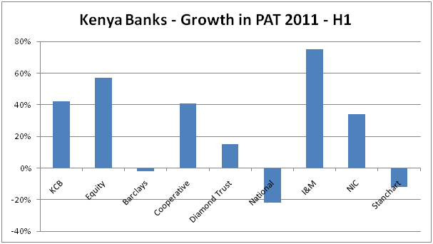 kenya banks growth in pat 2011 h1